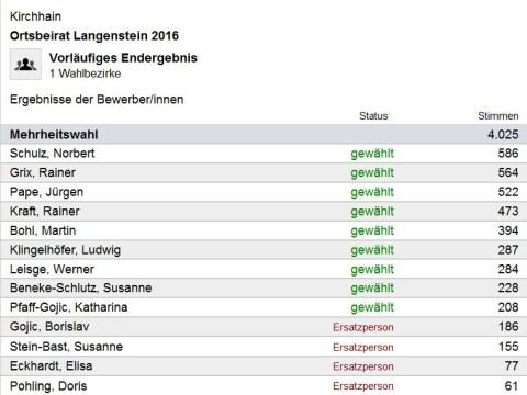 Ortsbeirat Langenstein 2016
